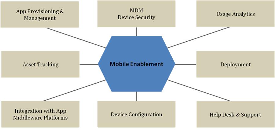 Mobility-Enablement-soltius